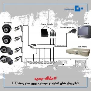 انواع روش های تغذیه در سیستم دوربین مدار بسته HD