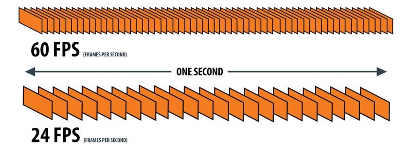 سرعت تصویر برداری با نرخ فریم ریت دوربین های هایک ویژن