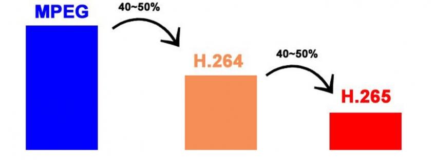 تکنولوژی H.265+ هایک ویژن چیست ؟